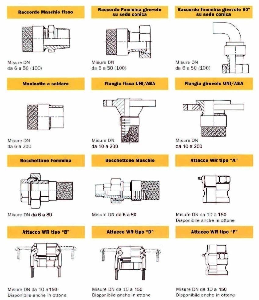 Raccordi per tubi metallici flessibili for Raccordi per tubi scaldabagno